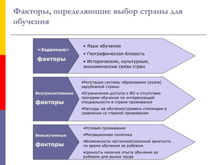 Факторы, определяющие выбор страны для обучения