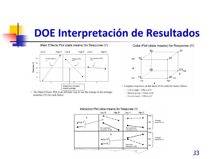 DOE Interpretación de Resultados