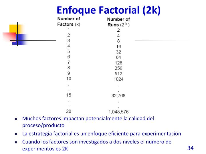 Enfoque Factorial (2k)