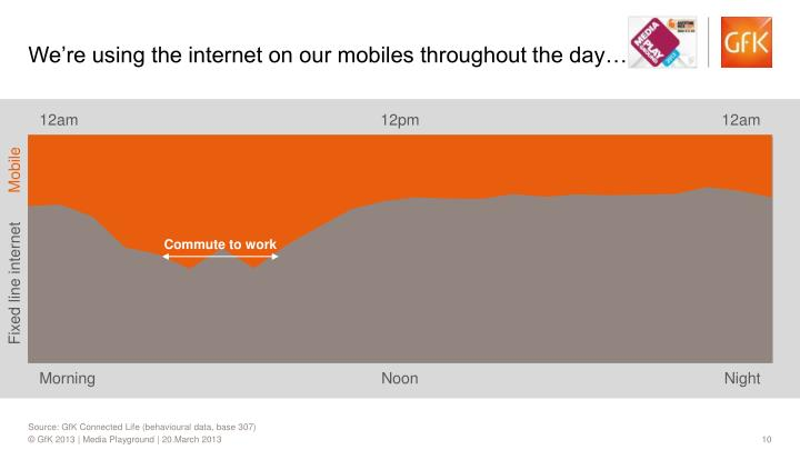 We're using the internet on our mobiles throughout the day…