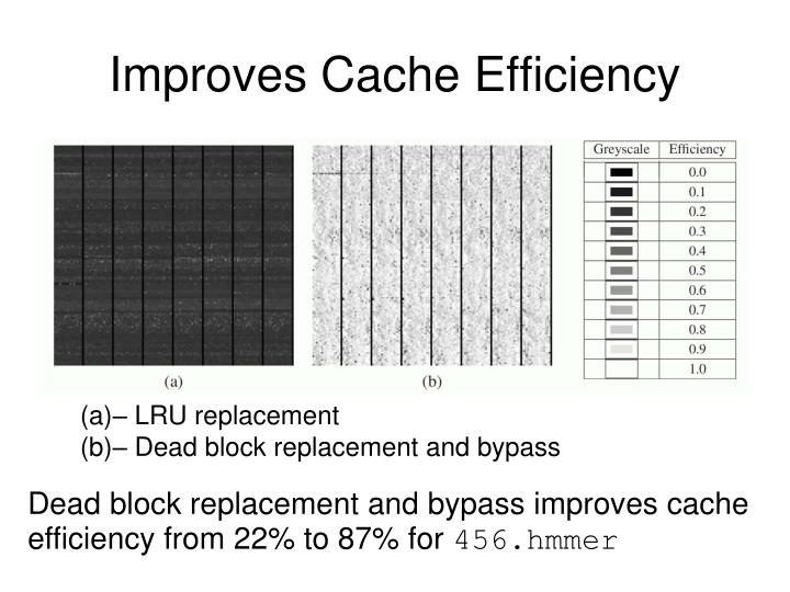 Improves Cache Efficiency