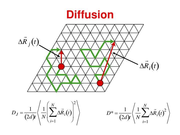 Diffusion1