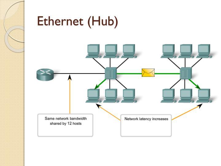 Ethernet (Hub)