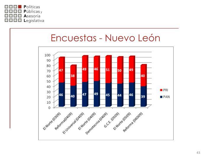 Encuestas - Nuevo León