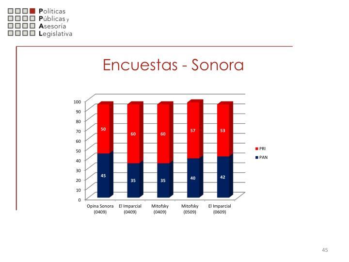 Encuestas - Sonora