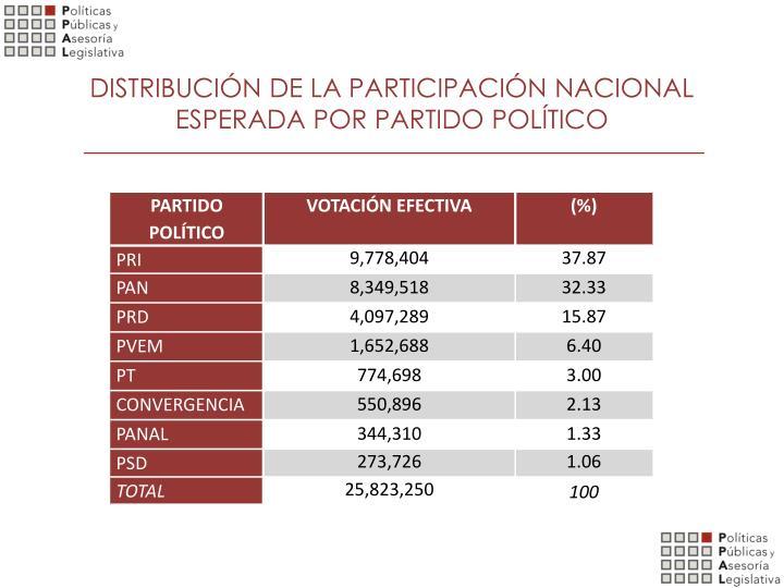 DISTRIBUCIÓN DE LA PARTICIPACIÓN NACIONAL ESPERADA POR PARTIDO POLÍTICO