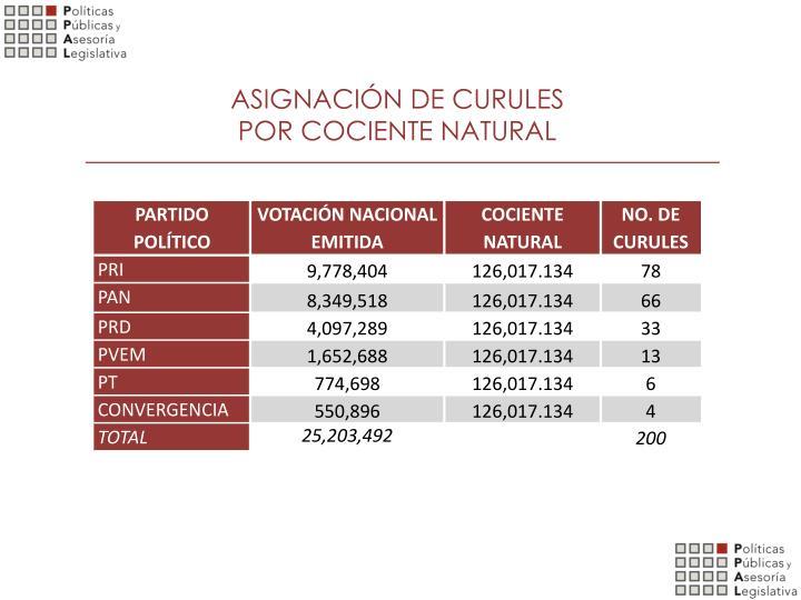 ASIGNACIÓN DE CURULES