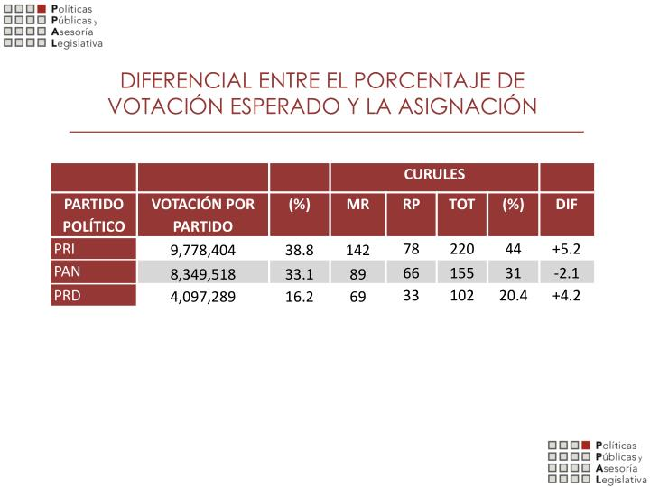 DIFERENCIAL ENTRE EL PORCENTAJE DE VOTACIÓN ESPERADO Y LA ASIGNACIÓN
