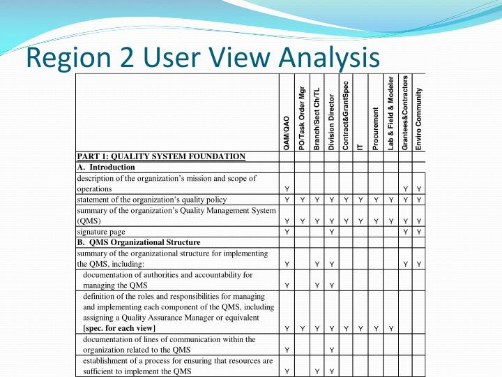 Region 2 User View Analysis