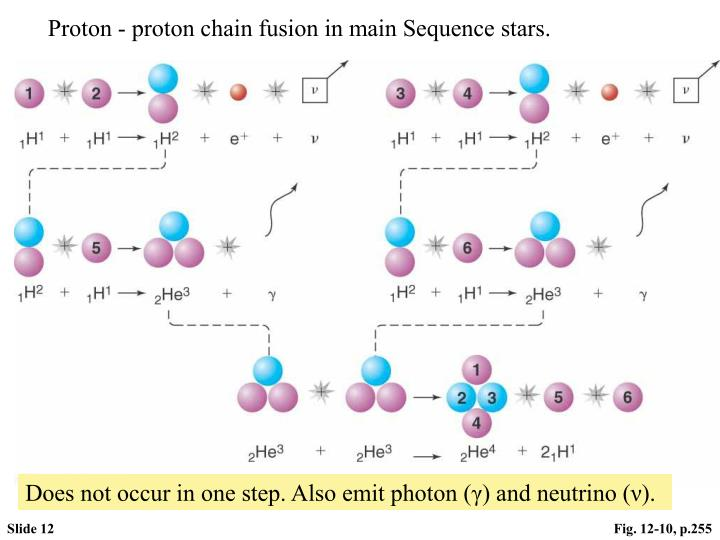Proton - proton chain fusion in main Sequence stars.