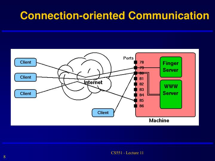 Connection-oriented Communication