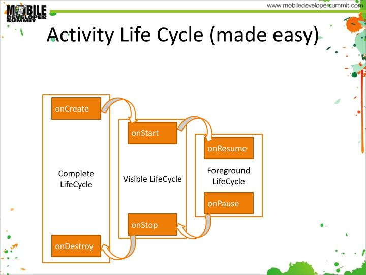 Activity Life Cycle (made easy)