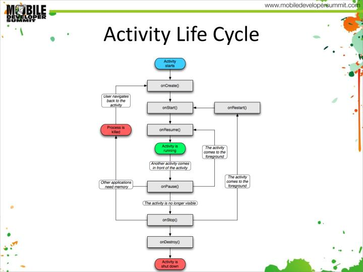Activity Life Cycle