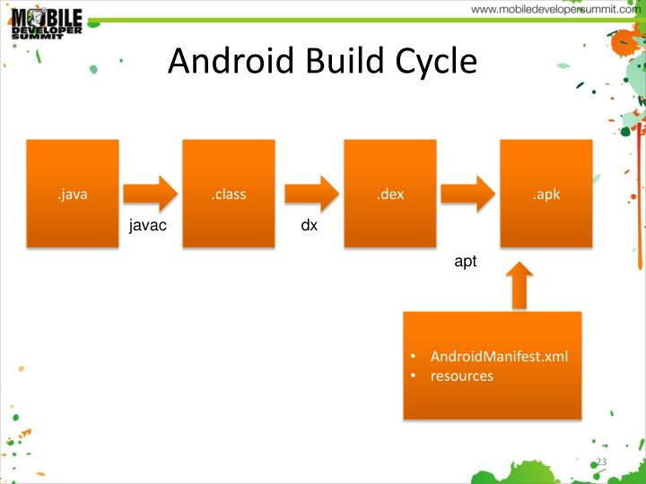 Android Build Cycle