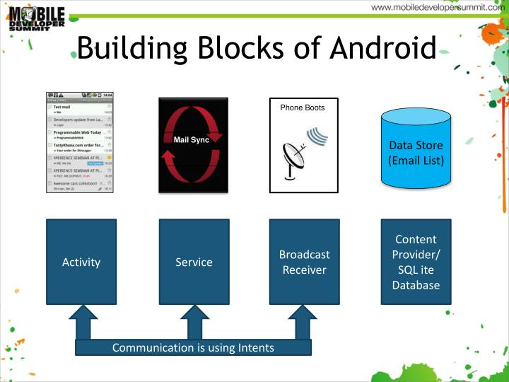 Building Blocks of Android