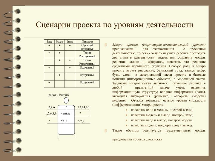 Сценарии проекта по уровням деятельности