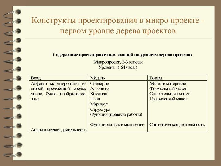 Конструкты проектирования в микро проекте - первом уровне дерева проектов