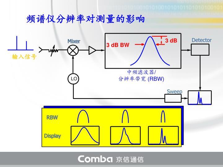 频谱仪分辨率对测量的影响