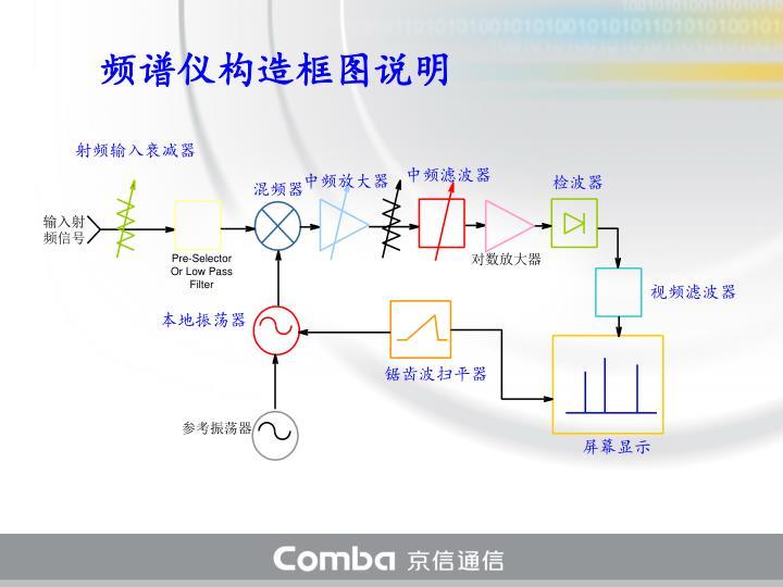 频谱仪构造框图说明