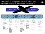the right way to negotiate is to start with a plan negotiate terms first and provide bid feedback