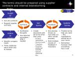 the terms should be prepared using supplier contracts and internal brainstorming