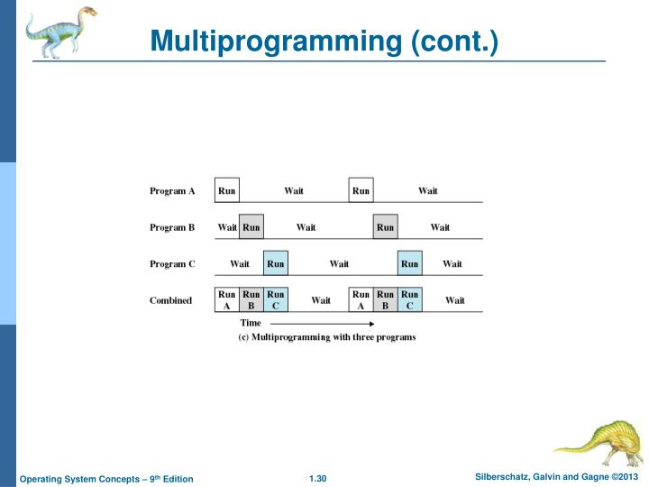 Multiprogramming (cont.)