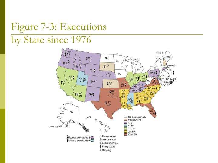 Figure 7-3: Executions