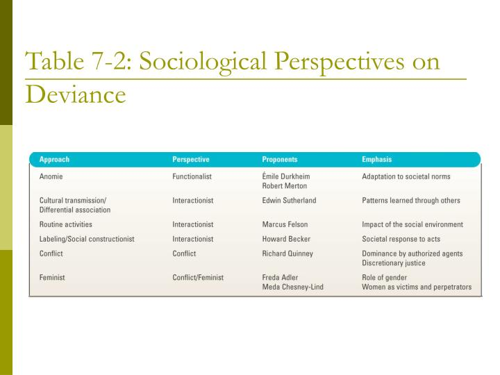 Table 7-2: Sociological Perspectives on Deviance