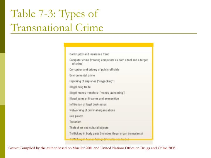 Table 7-3: Types of