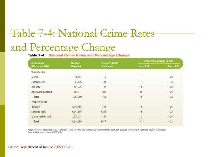 Table 7-4: National Crime Rates