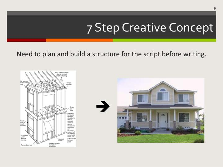 7 Step Creative Concept