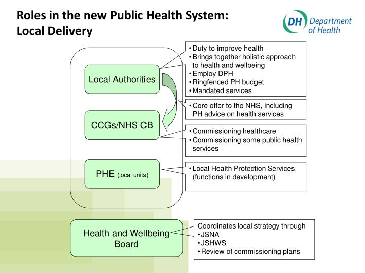 Roles in the new Public Health System: