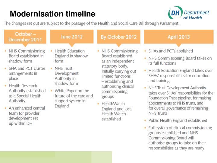 Modernisation timeline
