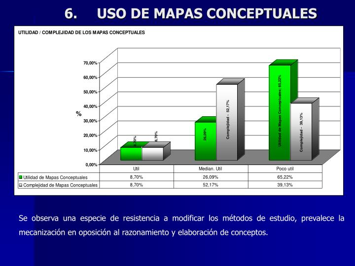 USO DE MAPAS CONCEPTUALES