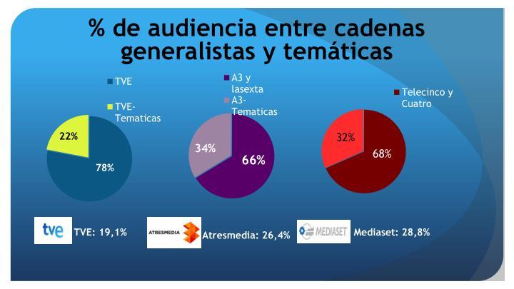 % de audiencia entre cadenas generalistas y temáticas