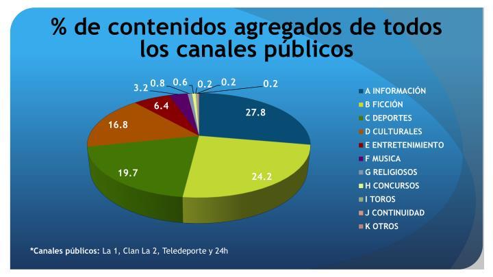 % de contenidos agregados de todos los canales públicos