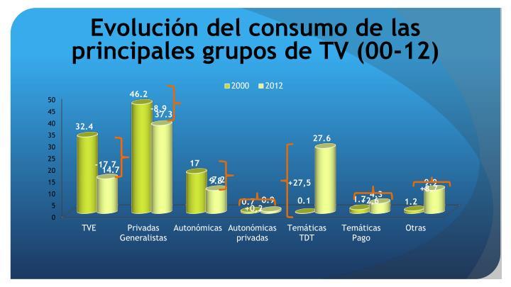 Evolución del consumo de las principales grupos de TV (00-12)