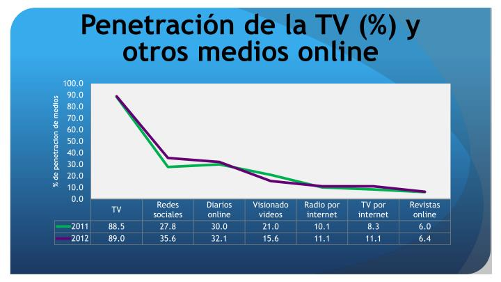 Penetraci n de la tv y otros medios online