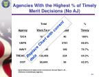 agencies with the highest of timely merit decisions no aj