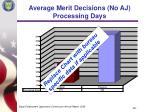 average merit decisions no aj processing days