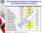 bureau name workforce comparison to the federal workforce and clf