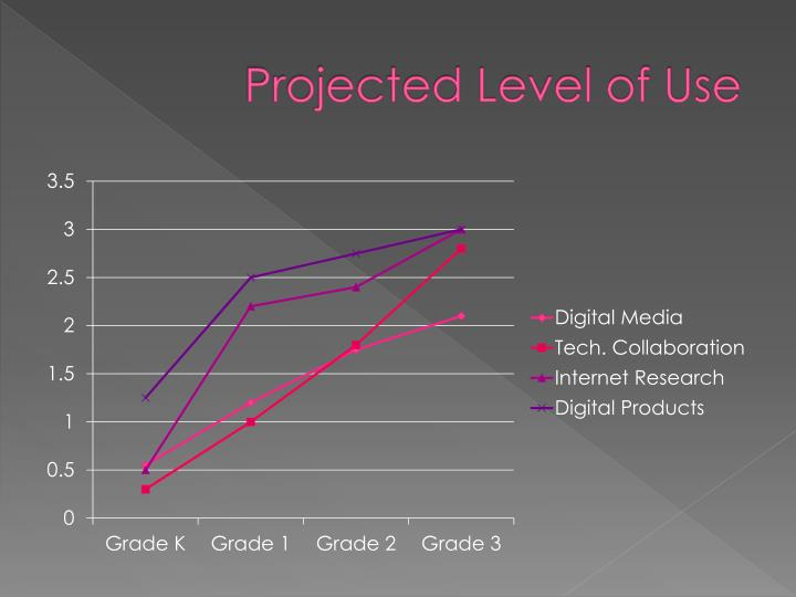 Projected level of use