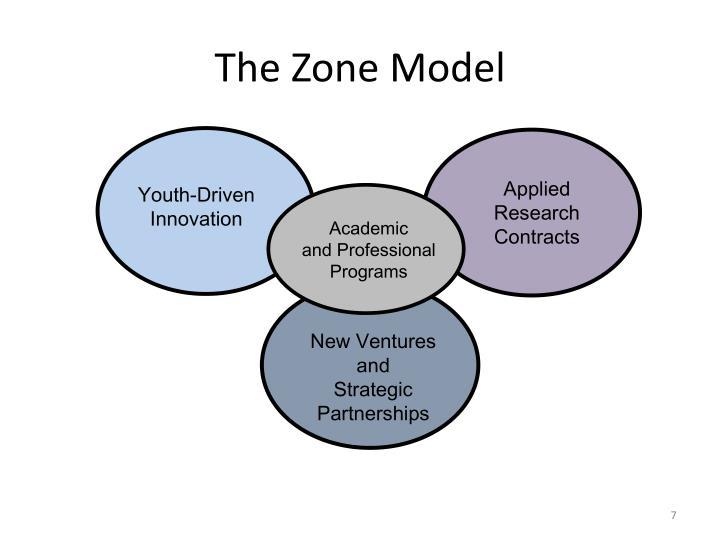 The Zone Model