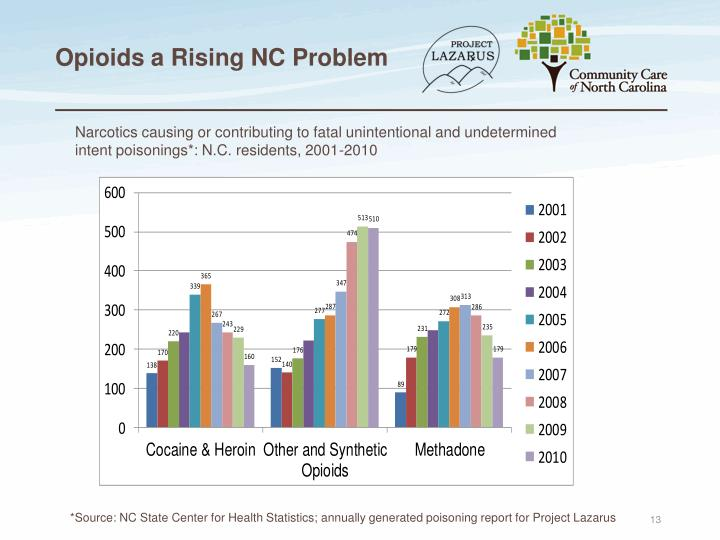 Opioids a Rising NC Problem