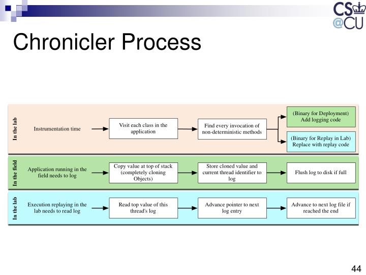 Chronicler Process