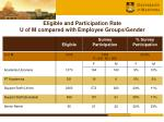 eligible and participation rate u of m compared with employee groups gender