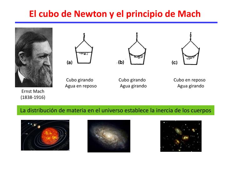El cubo de Newton y el principio de Mach