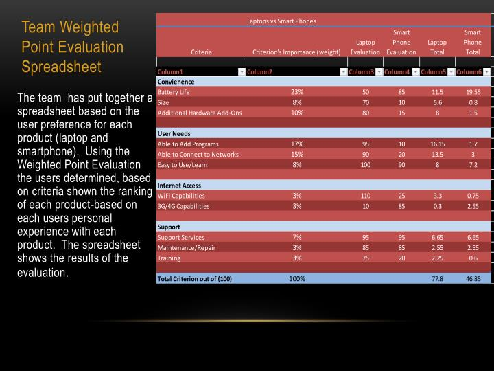 Team Weighted Point Evaluation Spreadsheet