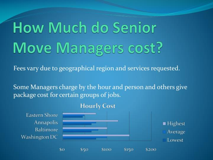 How Much do Senior Move Managers cost?
