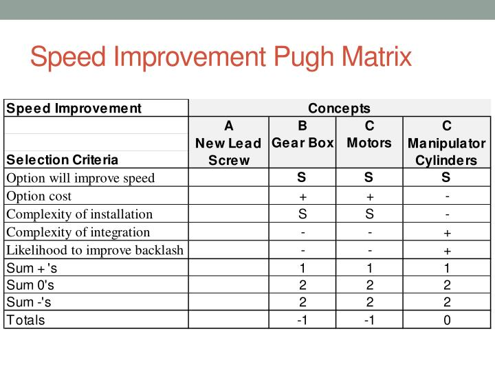 Speed Improvement Pugh Matrix